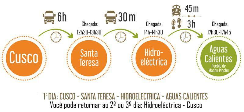 Cusco - Hidrelétrica - Machu Picchu